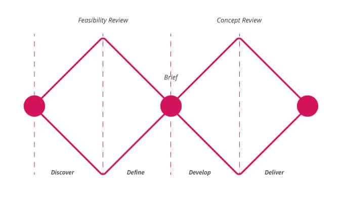 Image representative the Double Diamond Design Thinking Approach